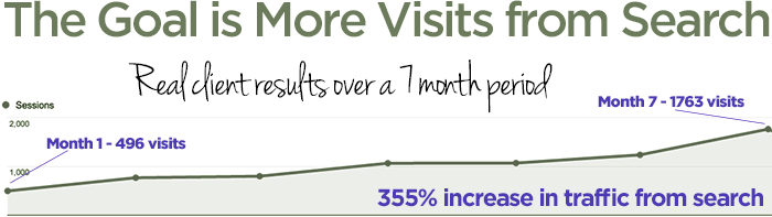 more visits from search